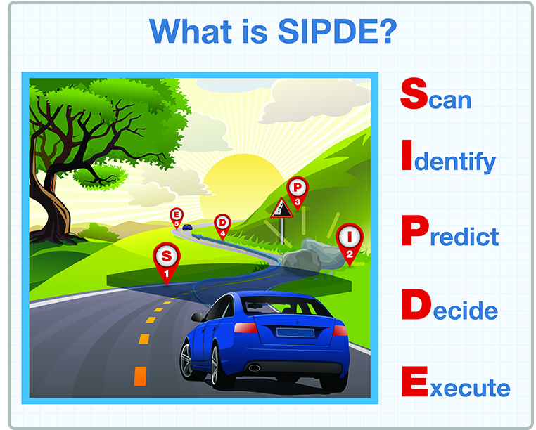SIPDE. Search, Identify, Predict, Decide and Execute (defensive driving method)