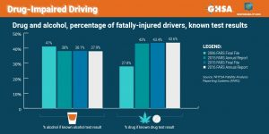 Fatal drivers - alcohol and or drugs found