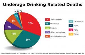 Underage Drinking Deaths